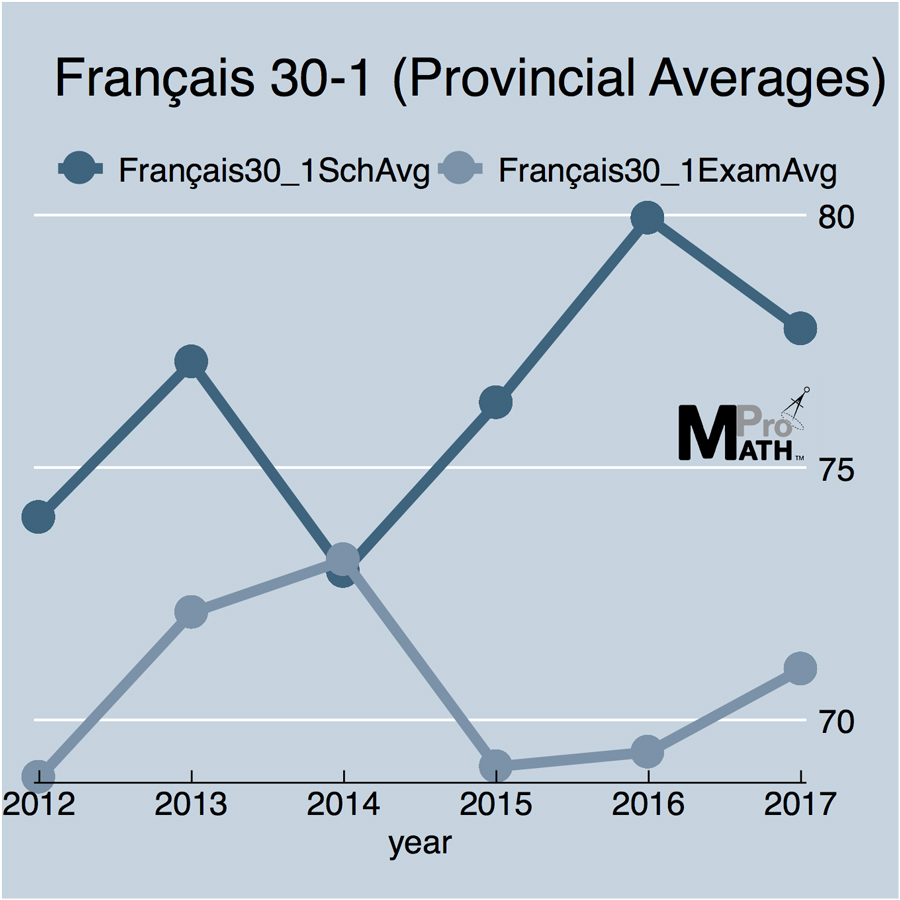 Alberta Diploma Results French 30-1