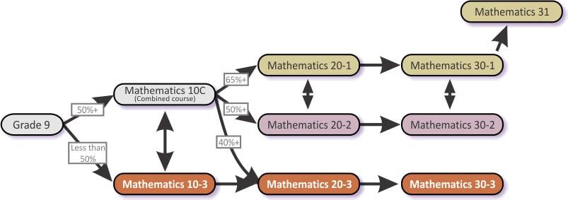 Math Road Map